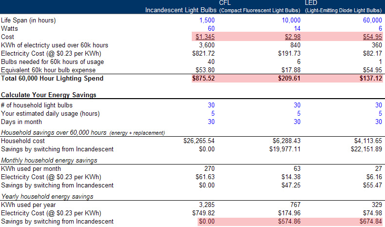 Incandescent vs. CFL vs. LED Bulbs