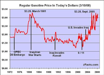 zFacts Gasoline Prices